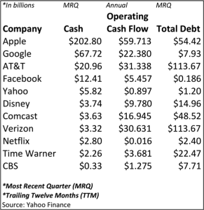 Which Companies Can Use Their Balance Sheet as a Weapon?